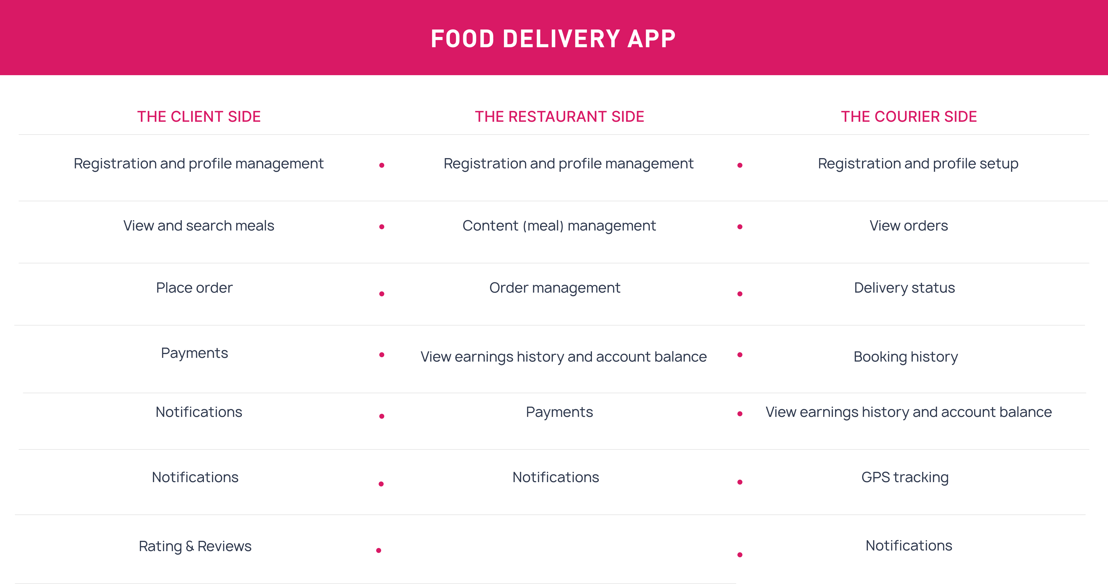 Food Delivery app (1)