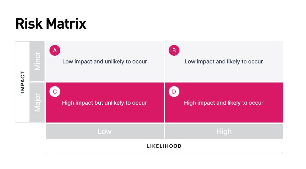 Risks_matrix