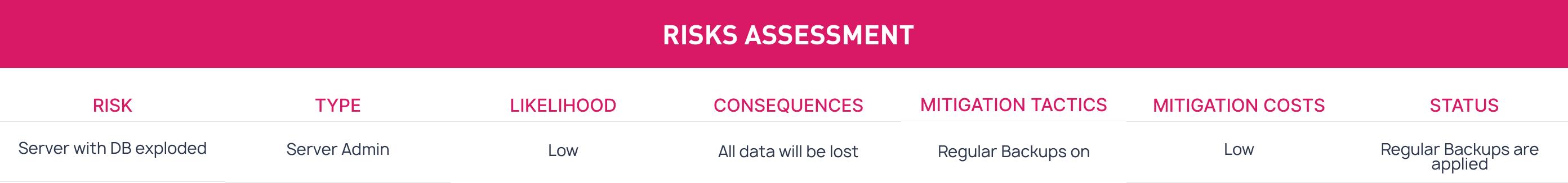 Risks Assessment (3)