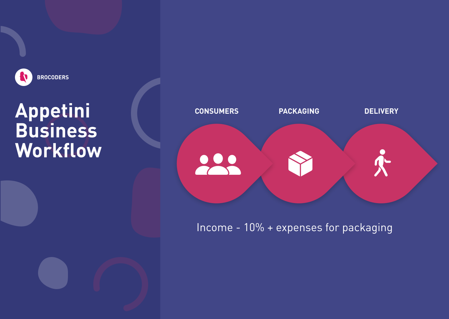 Appetini - Food Delivery Platform Worflow